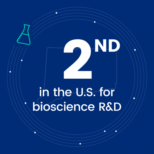 2nd in the US for bioscience R&D