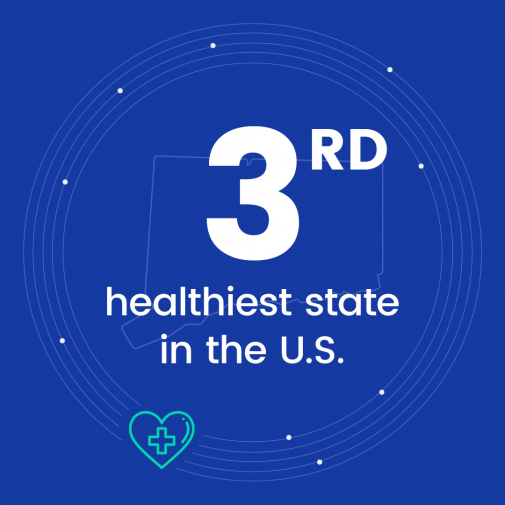 3rd healthiest state in the U.S.